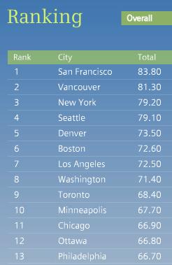 העיר הירוקה ביותר- צפון אמריקה