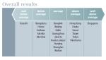 הערים הירוקות ביותר- אסיה מדד כללי