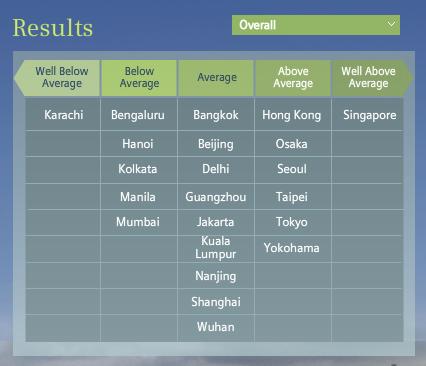 הערים הירוקות ביותר- אסיה