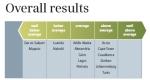הערים הירוקות ביותר - אפריקה, מדד כללי
