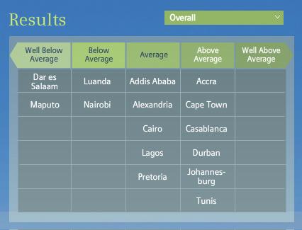 הערים הירוקות ביותר - אפריקה