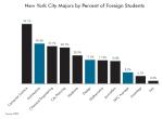 סטודנטים זרים לפי תחומי לימוד