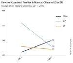 סין - ארהב - אירופה - השוואה