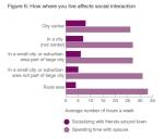 איך מקום המגורים משפיע על החיים החברתיים