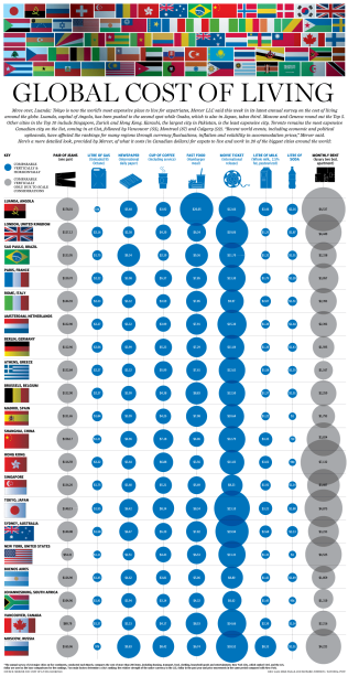 אינפוגרפיקס - מדד הערים היקרות בעולם
