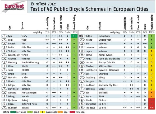 דירוג שירות נשכרת אופניים בערים באירופה
