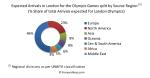 מספר המגיעים לאולימפיאדה לפי אזורים