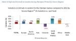המגיעים לאולימפיאדה לפי אזורים בעולם