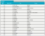 הערים היקרות בעולם- מקומות 31 עד 50