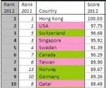 עשר המדינות התחרותיות ביותר