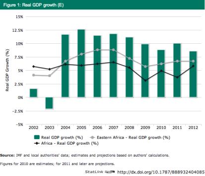 הצמיחה באתיופיה, מזרח אפריקה, ואפריקה