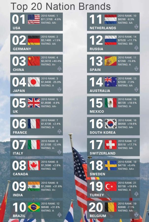 20 מותגי המדינות המובילים