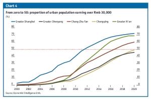 מגמות בשכר בערי הענק של סין עד 2020