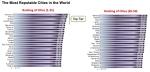דירוג הערים בעולם 1-50
