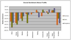 תחושות התושבים לגבי תנועה בהודו