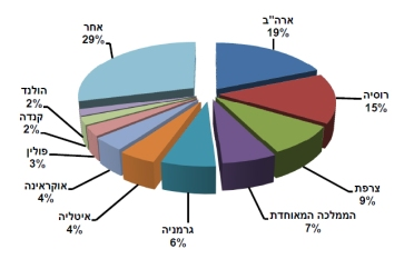 התפלגות התיירות לישראל לפי מדינות מוצא