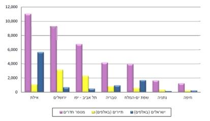התפלגות לינות התיירים בישראל