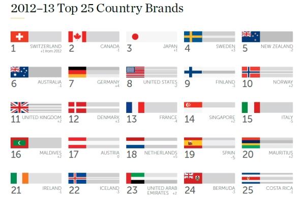 מותגי המדינות המובילים  2012-3
