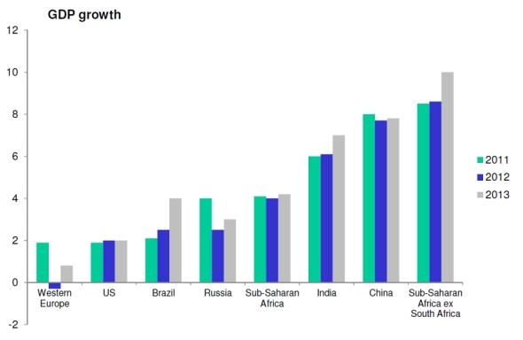 תמג באפריקה מול אזורים אחרים בעולם 2011-2013