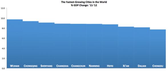 הערים הצומחות ביותר בעולם