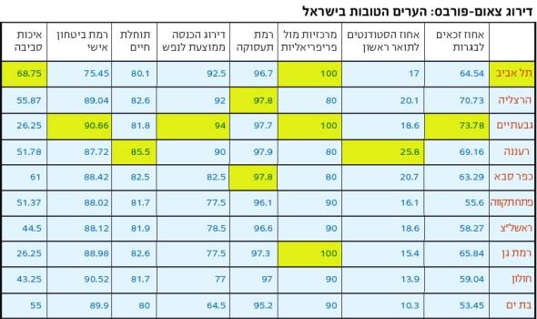 10 הערים הטובות בישראל. דירוג צאום-פורבס