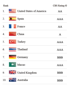 דוח דירוג מותגי התיירות של המדינות 2012 - 1-10