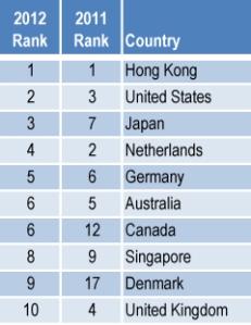 דירוג המדינות הטובות עסקים. בלומברג 1-10