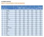 דירוג המדינות הטובות עסקים. בלומברג 1-24