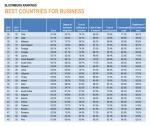דירוג המדינות הטובות עסקים. בלומברג 26-49