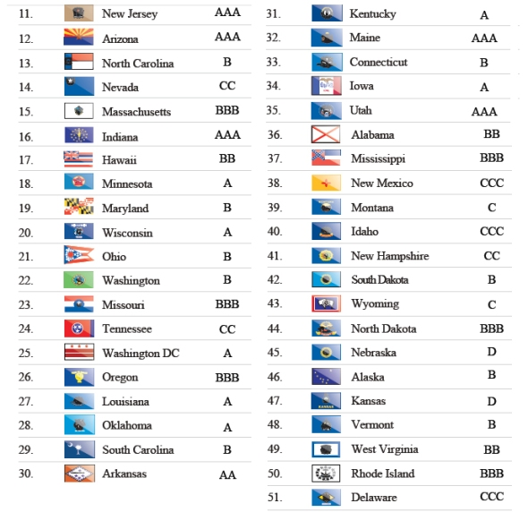 דירוג מותגי התיירות של מדינות ארהב 11-51