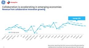 הברומטר לחדשנות עולמית