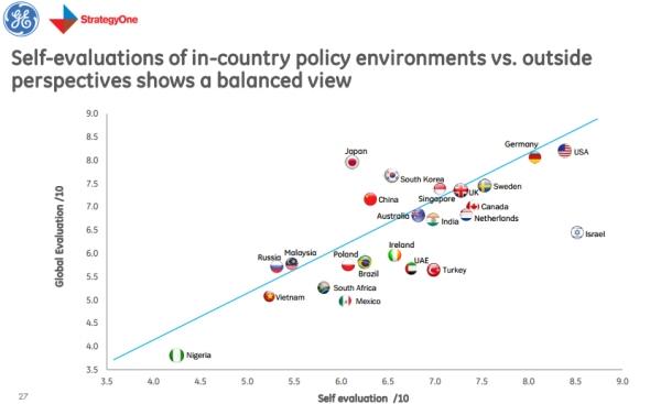 הברומטר לחדשנות עולמית 9