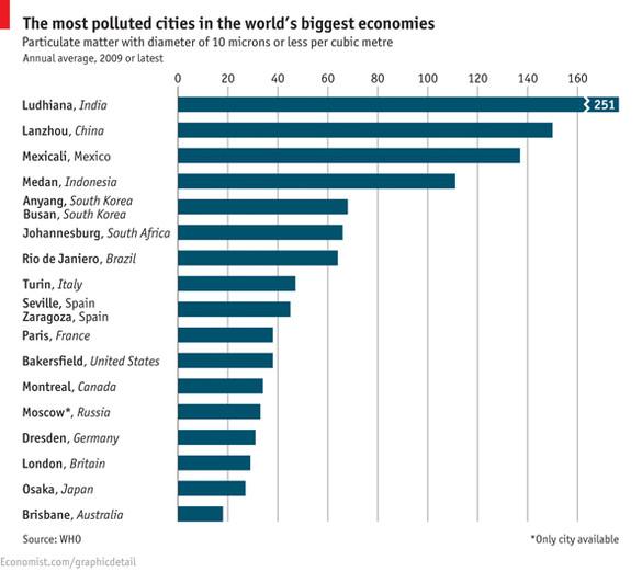 הערים המזוהמות בעולם