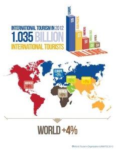 מגמות התיירות בעולם ל-2013