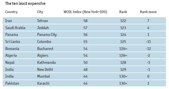 10 הערים הזולות בעולם 2013