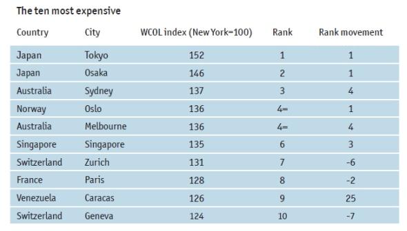 10 הערים היקרות בעולם 2013