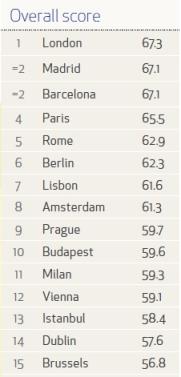 הערים הטובות ביותר לקניות - אירופה
