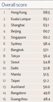 הערים הטובות ביותר לקניות - אסיה