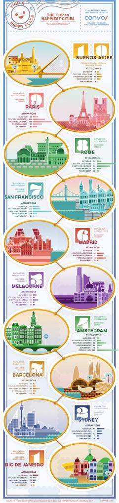 הערים המאושרות בעולם