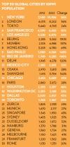 דירוג הערים הגלובליות של העשירים ביותר