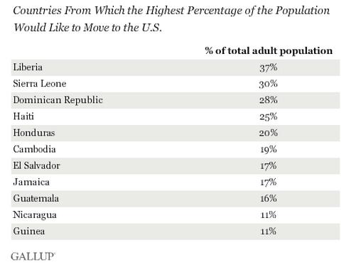 המדינות מהן האחוז הגבוה ביותר באוכלוסיה רוצה לעבור לארהב