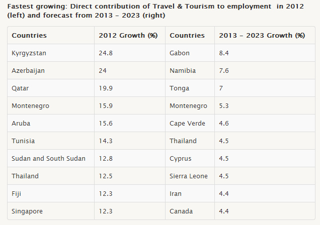 התרומה הישירה של התיירות לתעסוקה