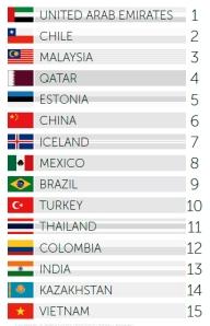 מדד מותגי המדינות - מותגי העתיד