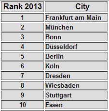 10 הערים המבטיחות ביותר בגרמניה