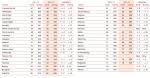 דירוג המרכזים הפיננסיים 41-79