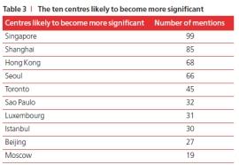 המרכזים הפיננסיים שיצמחו בשנים הקרובות
