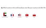 לאיזו מדינה היית רוצה שמדינתך תדמה?