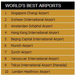 שדות התעופה הטובים בעולם