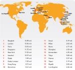 20 הערים המובילות