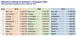 הערים הגדולות בארהב מ-1910 ועד 2012